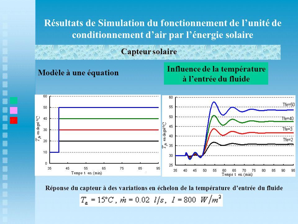 Résultats de Simulation du fonctionnement de lunité de conditionnement dair par lénergie solaire Capteur solaire t1 Modèle à une équation Influence de