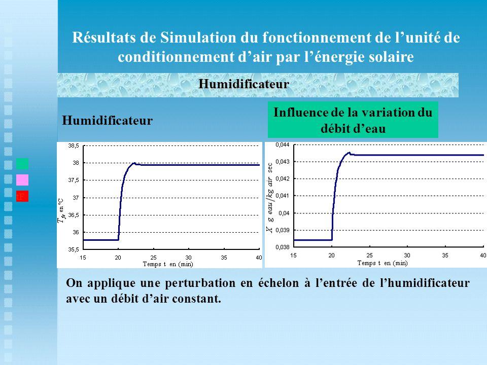Résultats de Simulation du fonctionnement de lunité de conditionnement dair par lénergie solaire Humidificateur t1 Humidificateur Influence de la vari