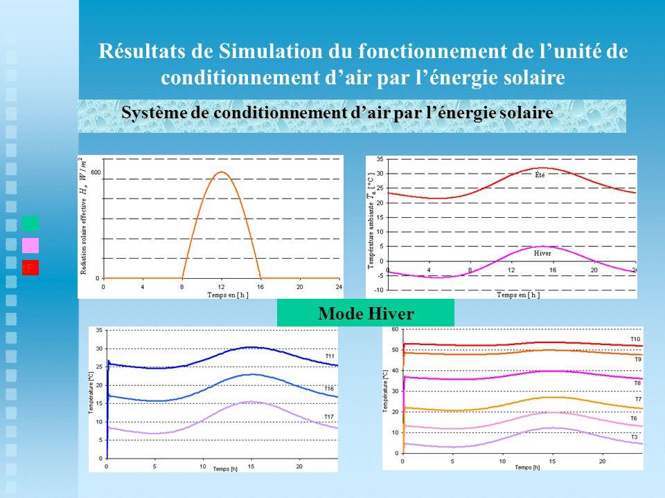 Résultats de Simulation du fonctionnement de lunité de conditionnement dair par lénergie solaire Système de conditionnement dair par lénergie solaire