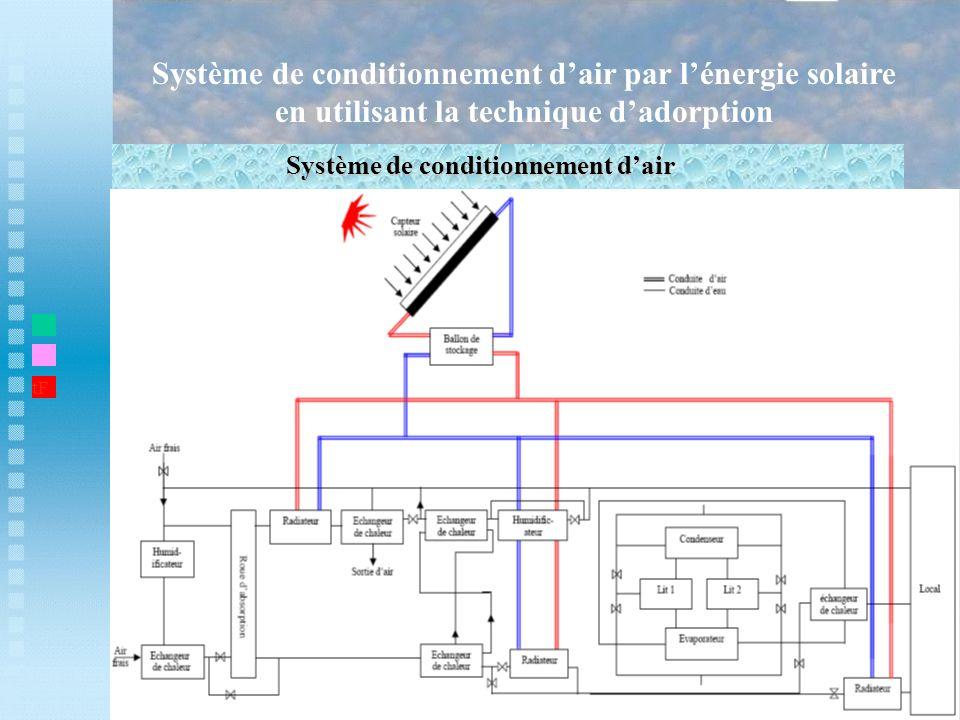 Système de conditionnement dair par lénergie solaire en utilisant la technique dadorption Système de conditionnement dair t1 tF