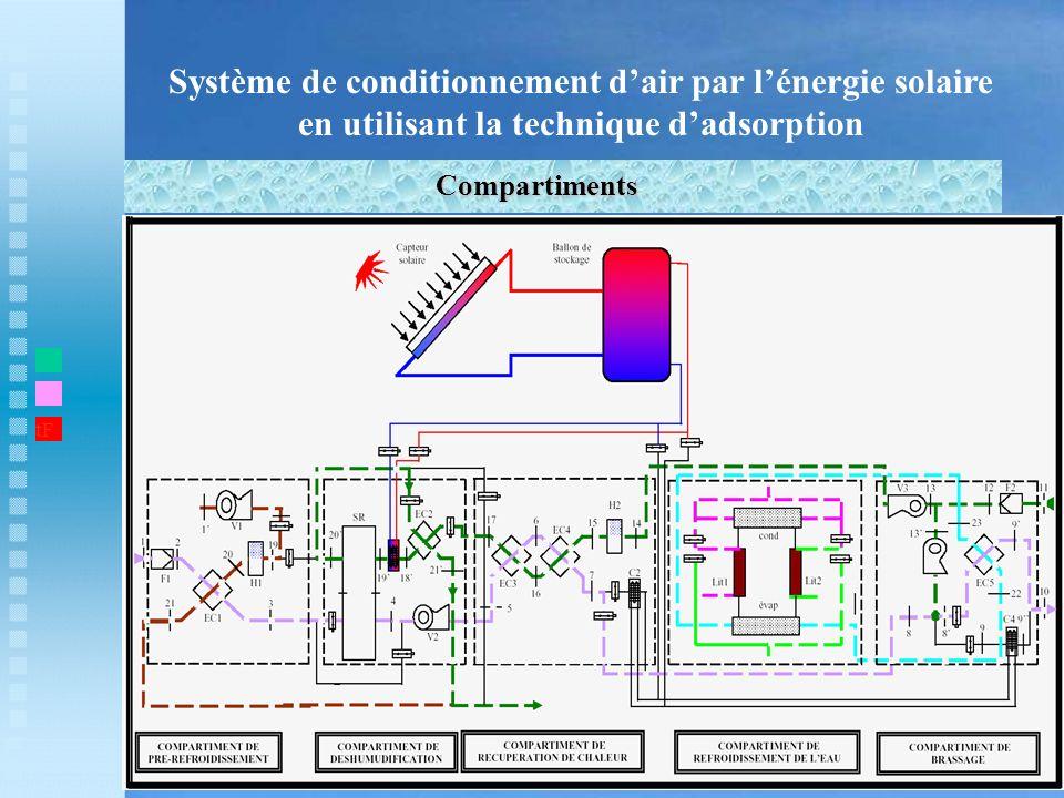 Système de conditionnement dair par lénergie solaire en utilisant la technique dadsorption Compartiments t1 tF