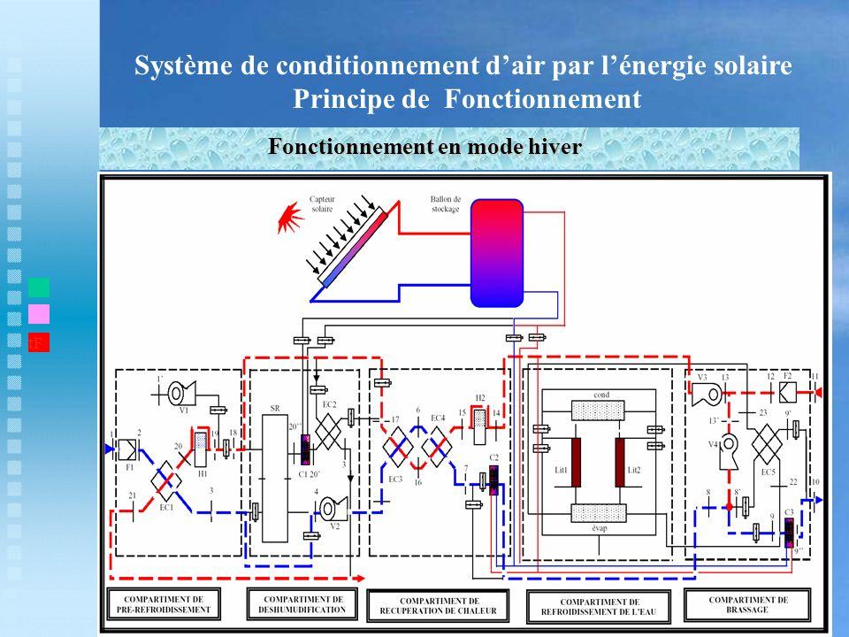 Système de conditionnement dair par lénergie solaire Principe de Fonctionnement Fonctionnement en mode hiver t1 tF