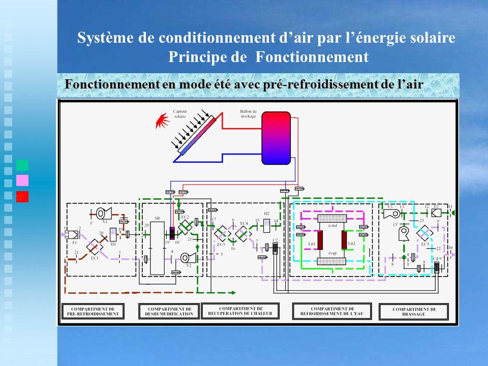 Système de conditionnement dair par lénergie solaire Principe de Fonctionnement Fonctionnement en mode été avec pré-refroidissement de lair t1 tF