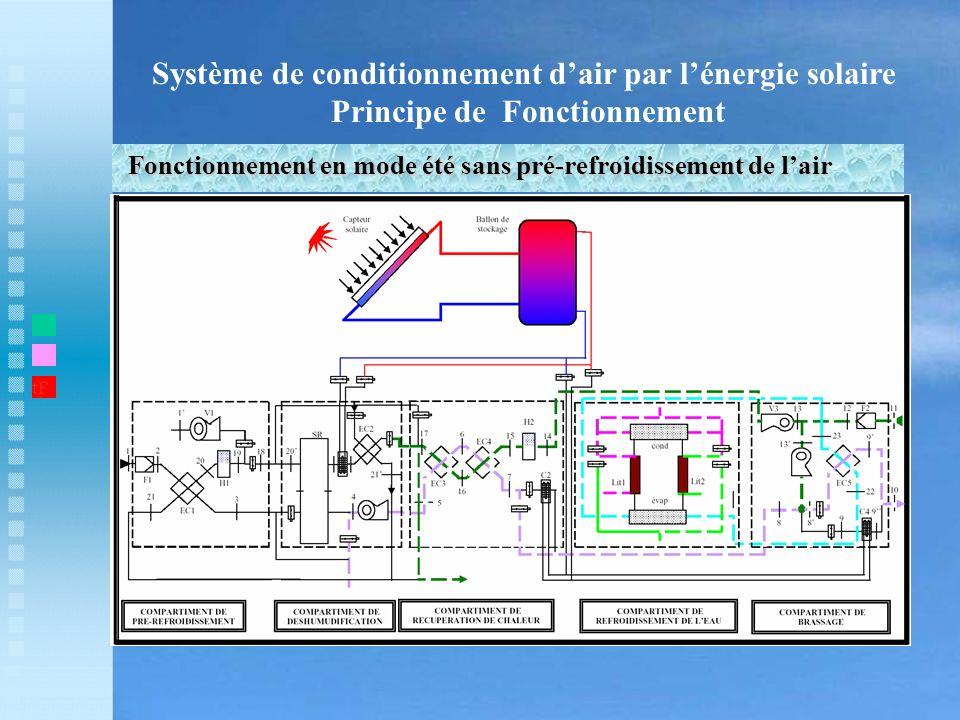 Système de conditionnement dair par lénergie solaire Principe de Fonctionnement Fonctionnement en mode été sans pré-refroidissement de lair t1 tF