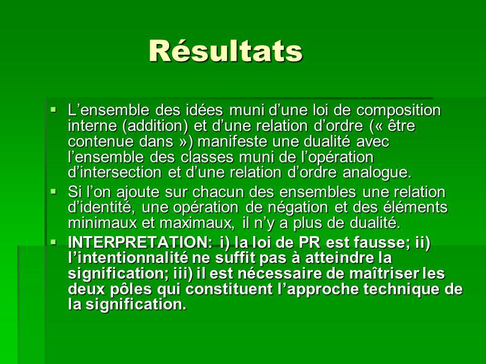 Résultats Résultats Lensemble des idées muni dune loi de composition interne (addition) et dune relation dordre (« être contenue dans ») manifeste une