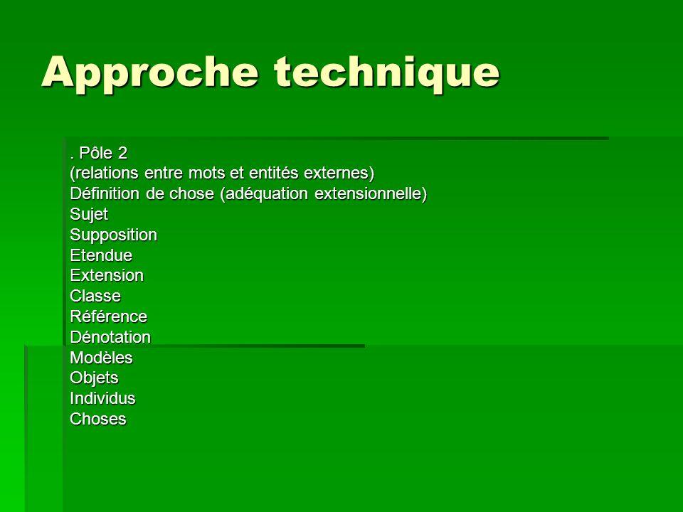 Approche technique. Pôle 2 (relations entre mots et entités externes) Définition de chose (adéquation extensionnelle) SujetSuppositionEtendueExtension