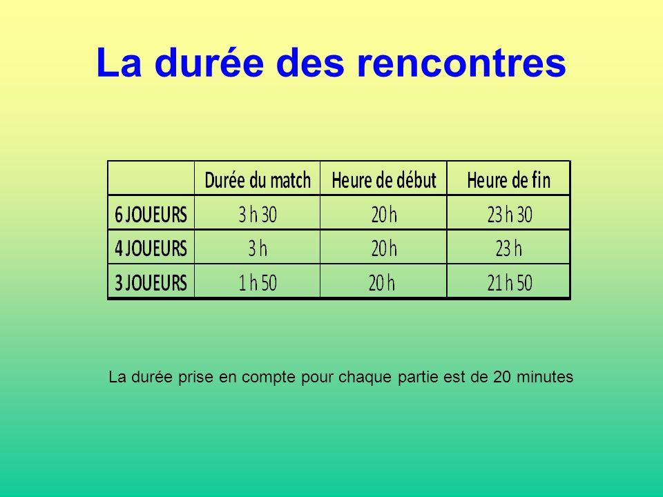La durée des rencontres La durée prise en compte pour chaque partie est de 20 minutes