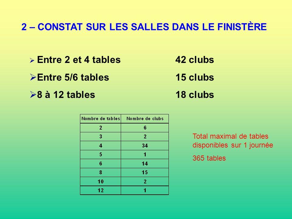 2 – CONSTAT SUR LES SALLES DANS LE FINISTÈRE Entre 2 et 4 tables42 clubs Entre 5/6 tables15 clubs 8 à 12 tables18 clubs Total maximal de tables dispon