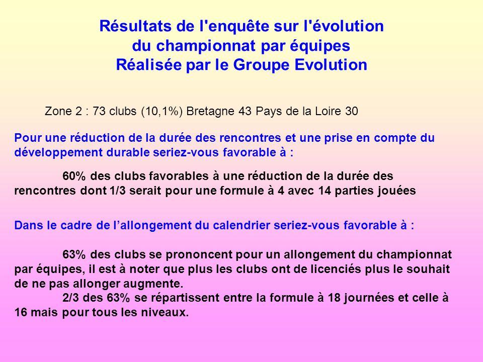 Résultats de l'enquête sur l'évolution du championnat par équipes Réalisée par le Groupe Evolution Zone 2 : 73 clubs (10,1%) Bretagne 43 Pays de la Lo