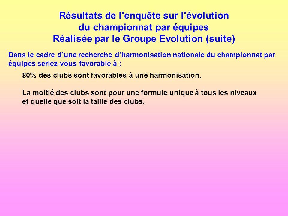 Résultats de l'enquête sur l'évolution du championnat par équipes Réalisée par le Groupe Evolution (suite) Dans le cadre dune recherche dharmonisation