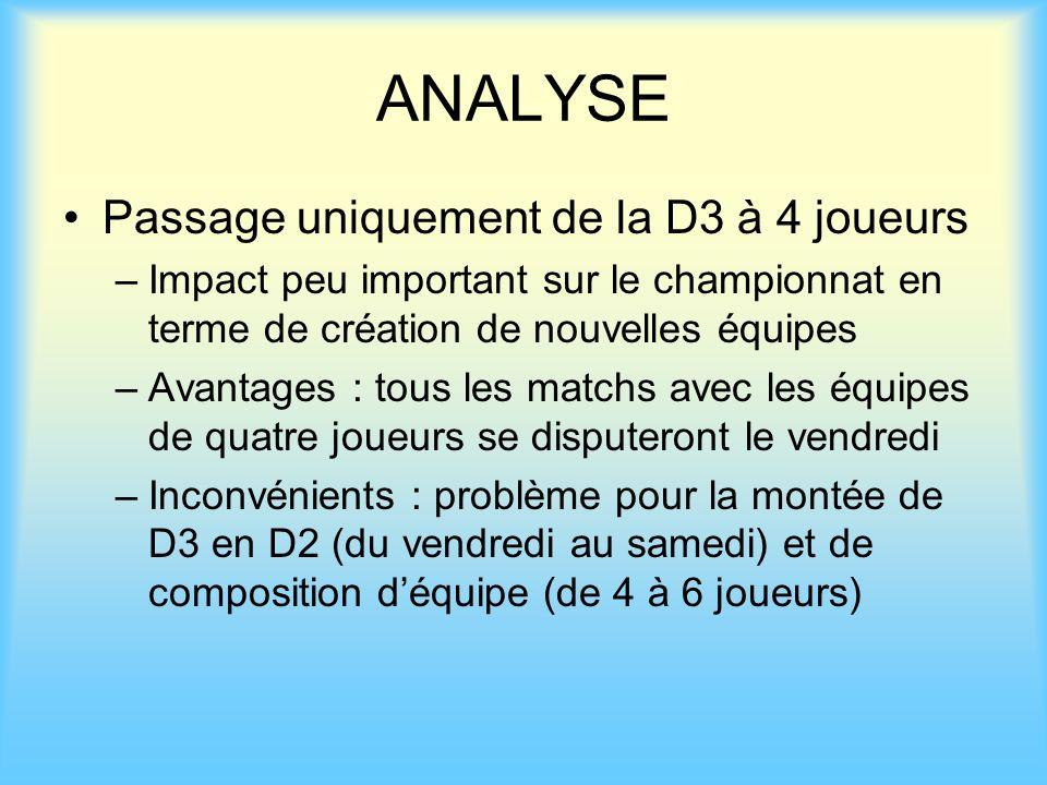 ANALYSE Passage uniquement de la D3 à 4 joueurs –Impact peu important sur le championnat en terme de création de nouvelles équipes –Avantages : tous l