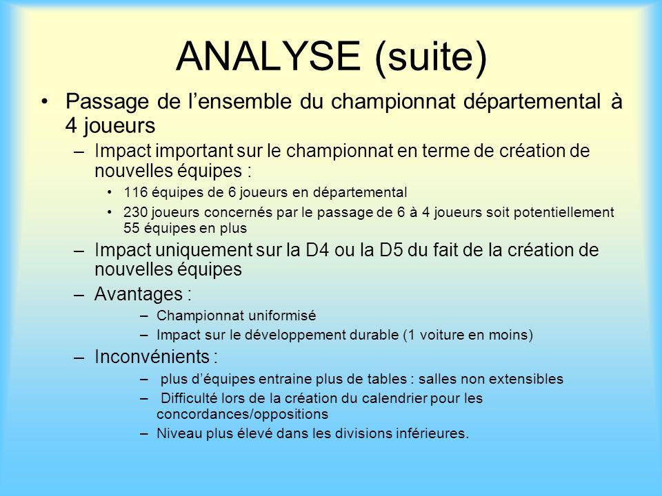 ANALYSE (suite) Passage de lensemble du championnat départemental à 4 joueurs –Impact important sur le championnat en terme de création de nouvelles é