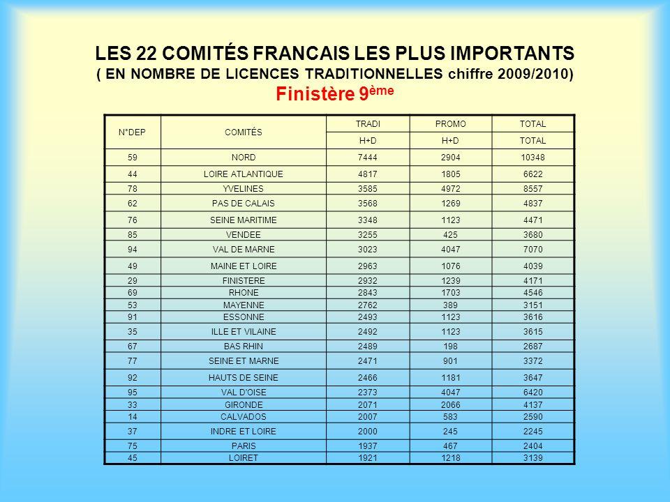 LES 22 COMITÉS FRANCAIS LES PLUS IMPORTANTS ( EN NOMBRE DE LICENCES TRADITIONNELLES chiffre 2009/2010) Finistère 9 ème N°DEPCOMITÉS TRADIPROMOTOTAL H+