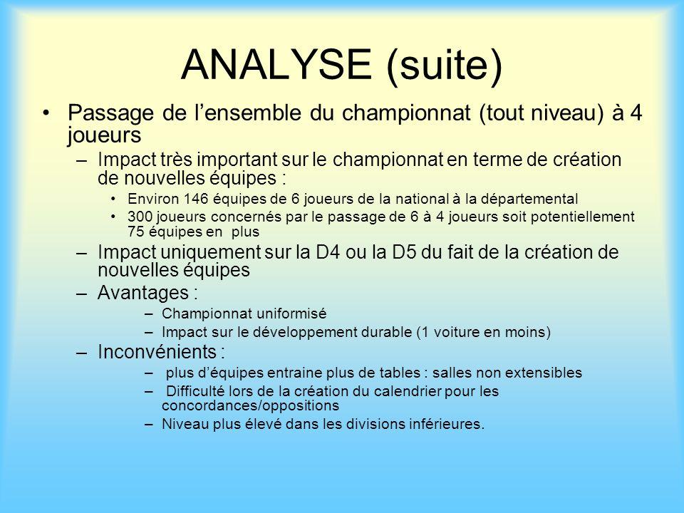 ANALYSE (suite) Passage de lensemble du championnat (tout niveau) à 4 joueurs –Impact très important sur le championnat en terme de création de nouvel