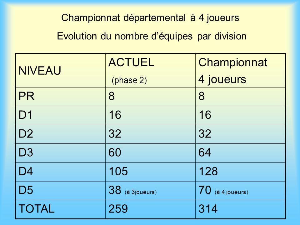 Championnat départemental à 4 joueurs Evolution du nombre déquipes par division NIVEAU ACTUEL (phase 2) Championnat 4 joueurs PR88 D116 D232 D36064 D4