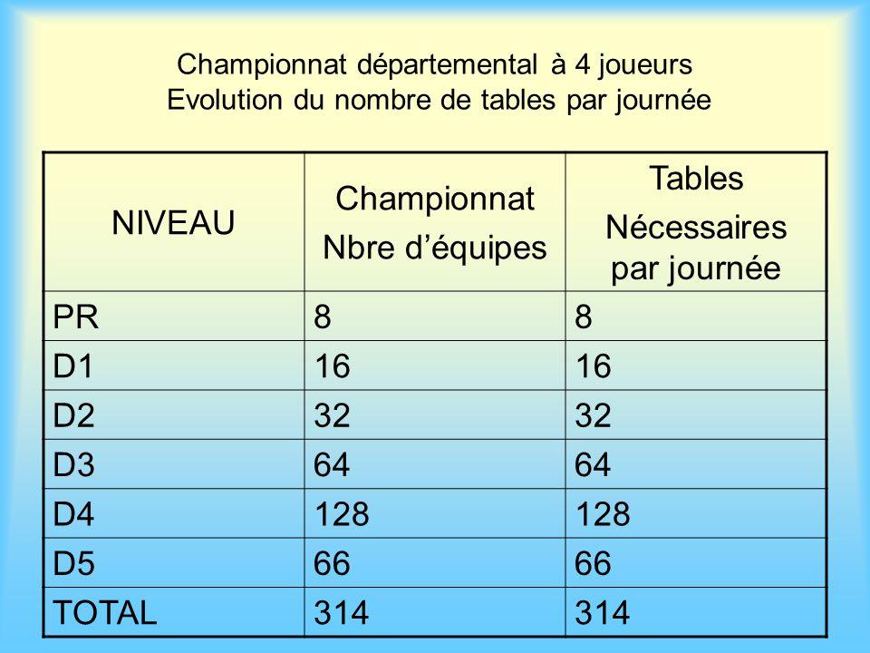 Championnat départemental à 4 joueurs Evolution du nombre de tables par journée NIVEAU Championnat Nbre déquipes Tables Nécessaires par journée PR88 D