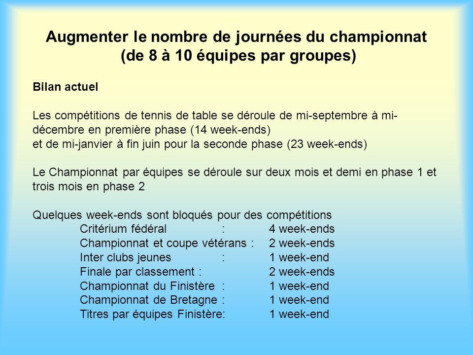 Augmenter le nombre de journées du championnat (de 8 à 10 équipes par groupes) Bilan actuel Les compétitions de tennis de table se déroule de mi-septe