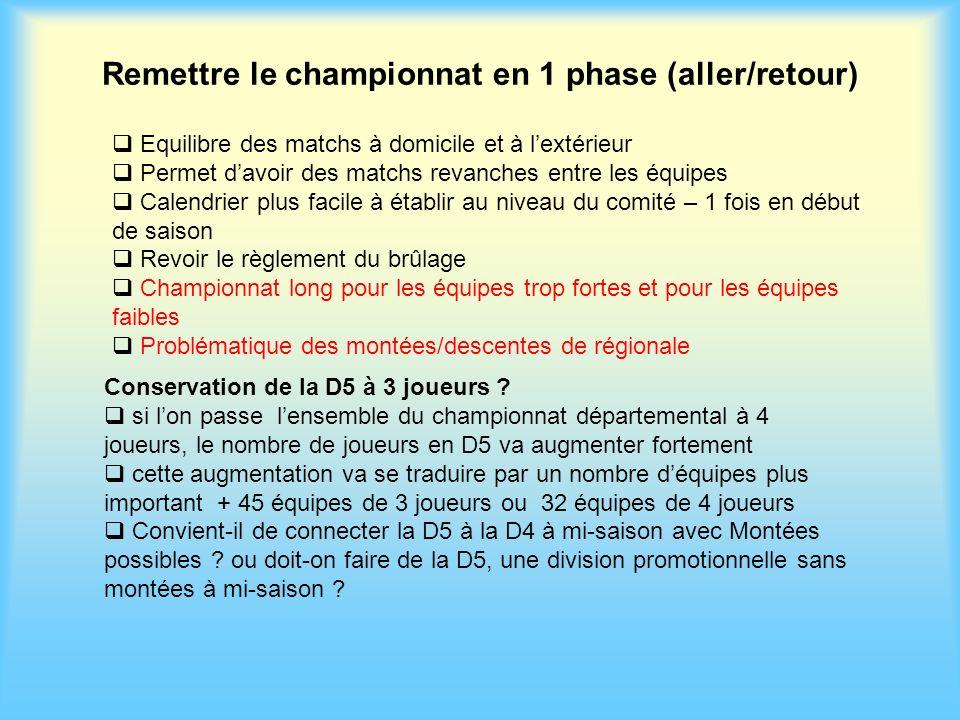 Remettre le championnat en 1 phase (aller/retour) Equilibre des matchs à domicile et à lextérieur Permet davoir des matchs revanches entre les équipes