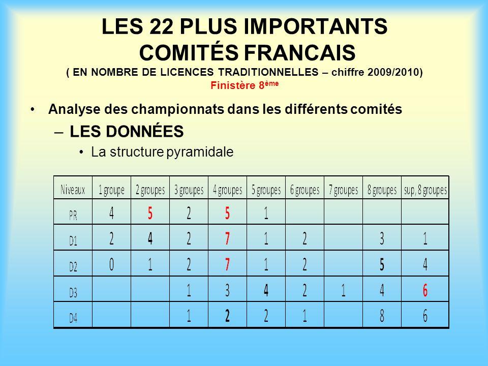 LES 22 PLUS IMPORTANTS COMITÉS FRANCAIS ( EN NOMBRE DE LICENCES TRADITIONNELLES – chiffre 2009/2010) Finistère 8 ème Analyse des championnats dans les