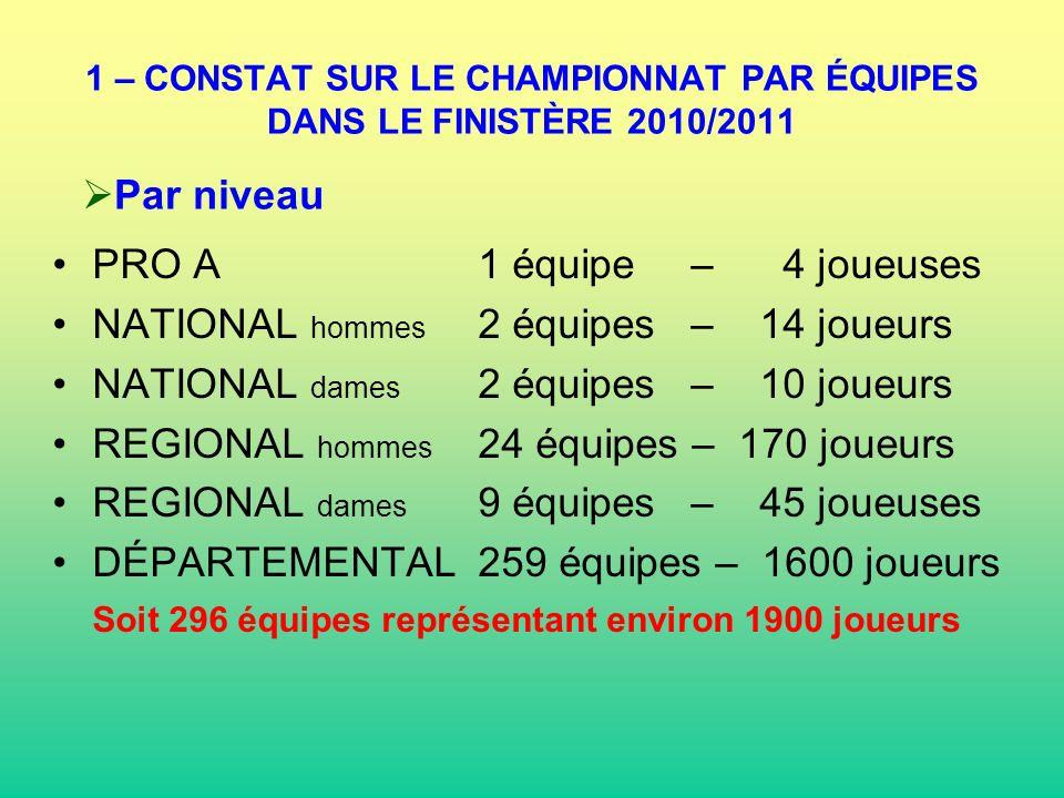 1 – CONSTAT SUR LE CHAMPIONNAT PAR ÉQUIPES DANS LE FINISTÈRE 2010/2011 PRO A1 équipe – 4 joueuses NATIONAL hommes 2 équipes – 14 joueurs NATIONAL dame