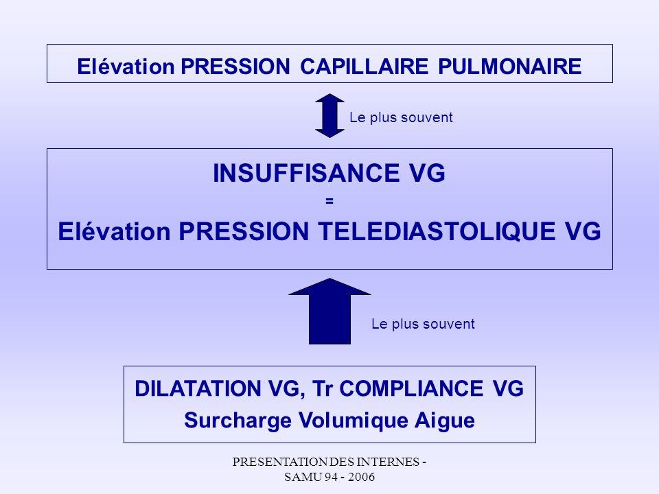 PRESENTATION DES INTERNES - SAMU 94 - 2006 Elévation PRESSION CAPILLAIRE PULMONAIRE INSUFFISANCE VG = Elévation PRESSION TELEDIASTOLIQUE VG DILATATION VG, Tr COMPLIANCE VG Surcharge Volumique Aigue Le plus souvent