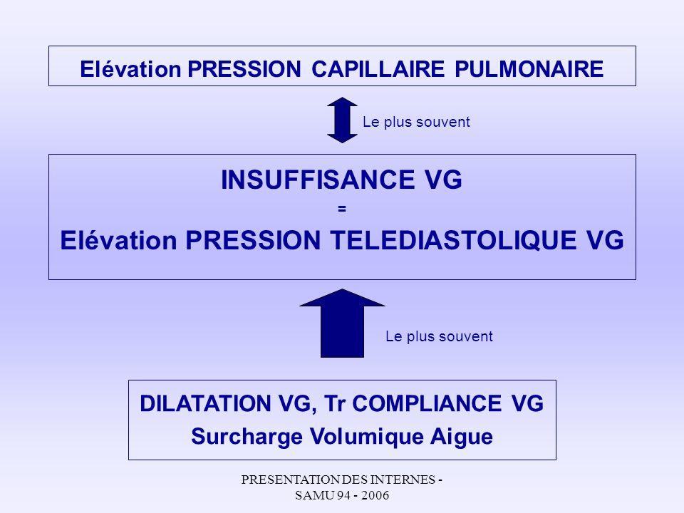 PRESENTATION DES INTERNES - SAMU 94 - 2006 ESC guidelines 2005: Posologies DIURETIQUES