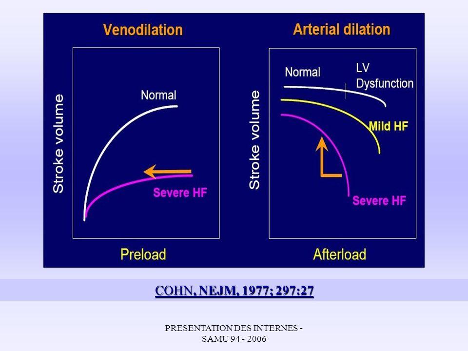 PRESENTATION DES INTERNES - SAMU 94 - 2006 EFFETS DES DERIVES NITRES Diminution: P°cap Pulm / Congestion pulmonaire Résistance Vasc Syst / Hypoperfusion Vénodilatation (faible dose) + Arteriodilatation y compris coronaire (forte dose) ~ MVO2, ~ VES EFFETS DU FUROSEMIDE Diminution Volume extracellulaires Pressions de remplissage VG-VD Congestion pulmonaire A fortes doses (>1 mg/Kg) : Risque de vasoconstriction réflexe –> augmentation MVO2, Baisse Qc (1) Résistance Acute haemodynamics effects of frusemid in patients with normal and raised left atrial presures Lal S.