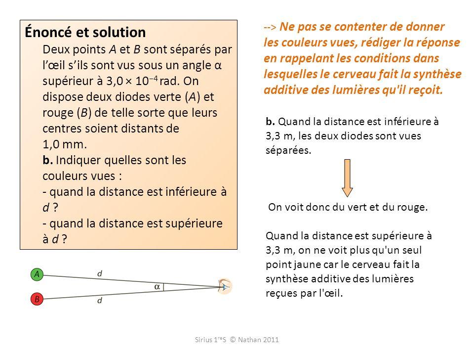 Sirius 1 re S © Nathan 2011 --> La synthèse additive n est possible à la distance d que si aucune diode n est à plus de 1 mm des deux autres.