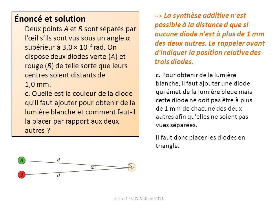 Sirius 1 re S © Nathan 2011 --> La synthèse additive n'est possible à la distance d que si aucune diode n'est à plus de 1 mm des deux autres. Le rappe
