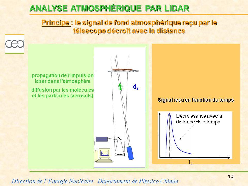 10 Direction de lEnergie Nucléaire Département de Physico Chimie Signal reçu en fonction du temps propagation de limpulsion laser dans latmosphère dif