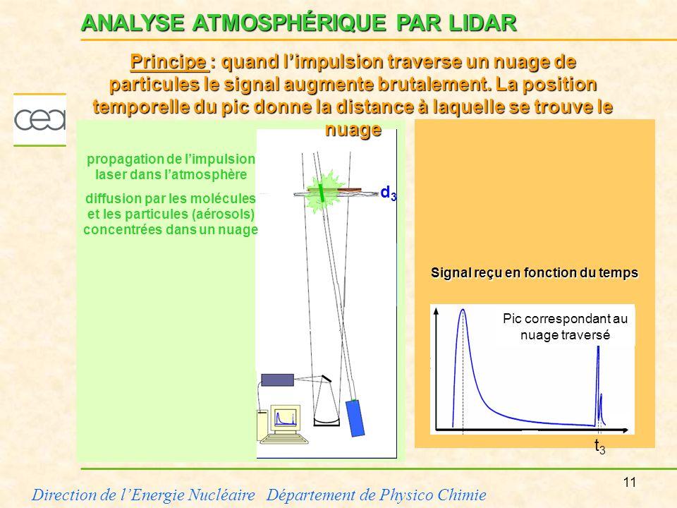 11 Direction de lEnergie Nucléaire Département de Physico Chimie propagation de limpulsion laser dans latmosphère diffusion par les molécules et les p