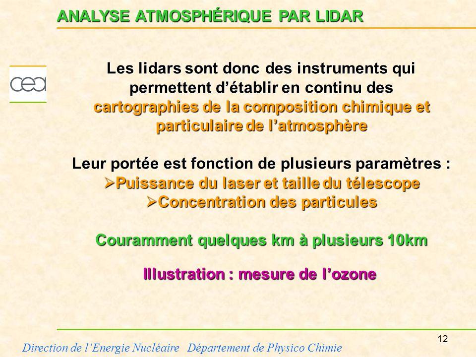 12 Direction de lEnergie Nucléaire Département de Physico Chimie ANALYSE ATMOSPHÉRIQUE PAR LIDAR Les lidars sont donc des instruments qui permettent d