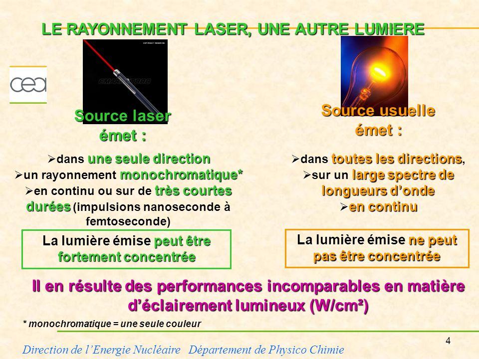 5 Direction de lEnergie Nucléaire Département de Physico Chimie 20W éclairement milliard de W/cm² centaine de W/cm² maximum centaines de milliards de W/cm² Un laser de 20W focalisé sur quelques microns* produit un éclairement de lordre du milliard de W/cm² (à comparer à une centaine de W/cm² maximum avec une lampe à incandescence).