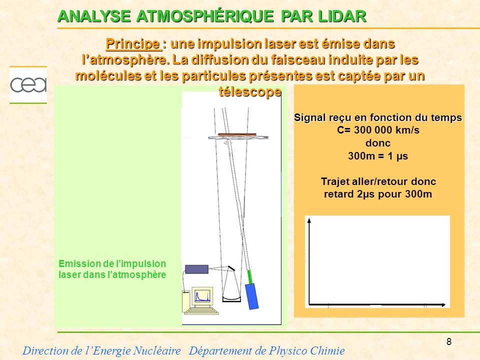 9 Direction de lEnergie Nucléaire Département de Physico Chimie propagation de limpulsion laser dans latmosphère diffusion par les molécules et les particules (aérosols) ANALYSE ATMOSPHÉRIQUE PAR LIDAR d1d1 t1t1 Signal reçu en fonction du temps Principe : une impulsion laser est émise dans latmosphère.