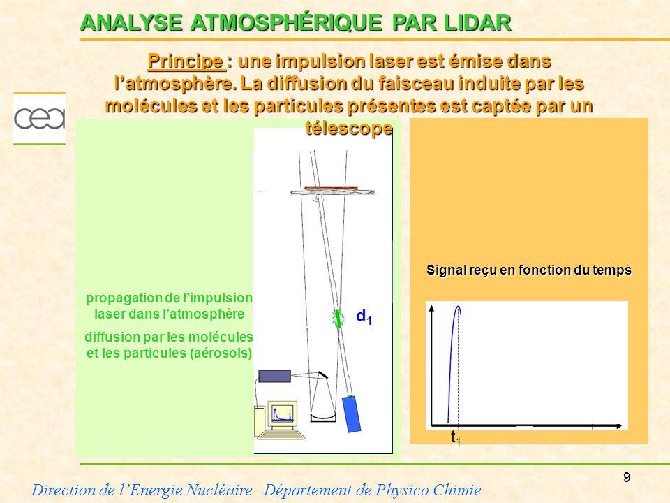 10 Direction de lEnergie Nucléaire Département de Physico Chimie Signal reçu en fonction du temps propagation de limpulsion laser dans latmosphère diffusion par les molécules et les particules (aérosols) ANALYSE ATMOSPHÉRIQUE PAR LIDAR t2t2 Décroissance avec la distance le temps d2d2 Principe : le signal de fond atmosphérique reçu par le télescope décroît avec la distance