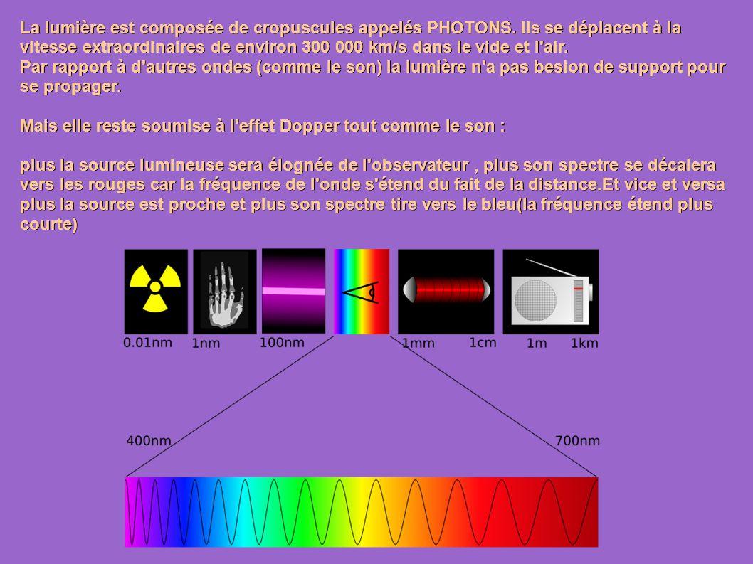La lumière est composée de cropuscules appelés PHOTONS.