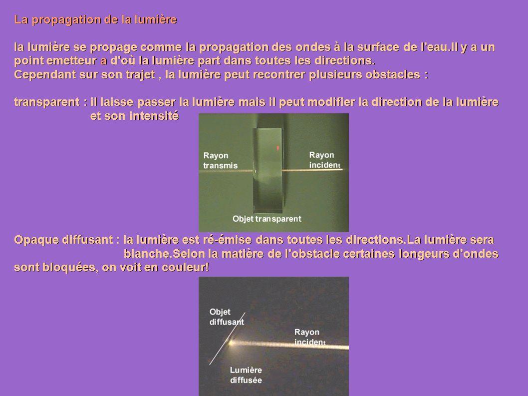 La propagation de la lumière la lumière se propage comme la propagation des ondes à la surface de l eau.Il y a un point emetteur a d où la lumière part dans toutes les directions.