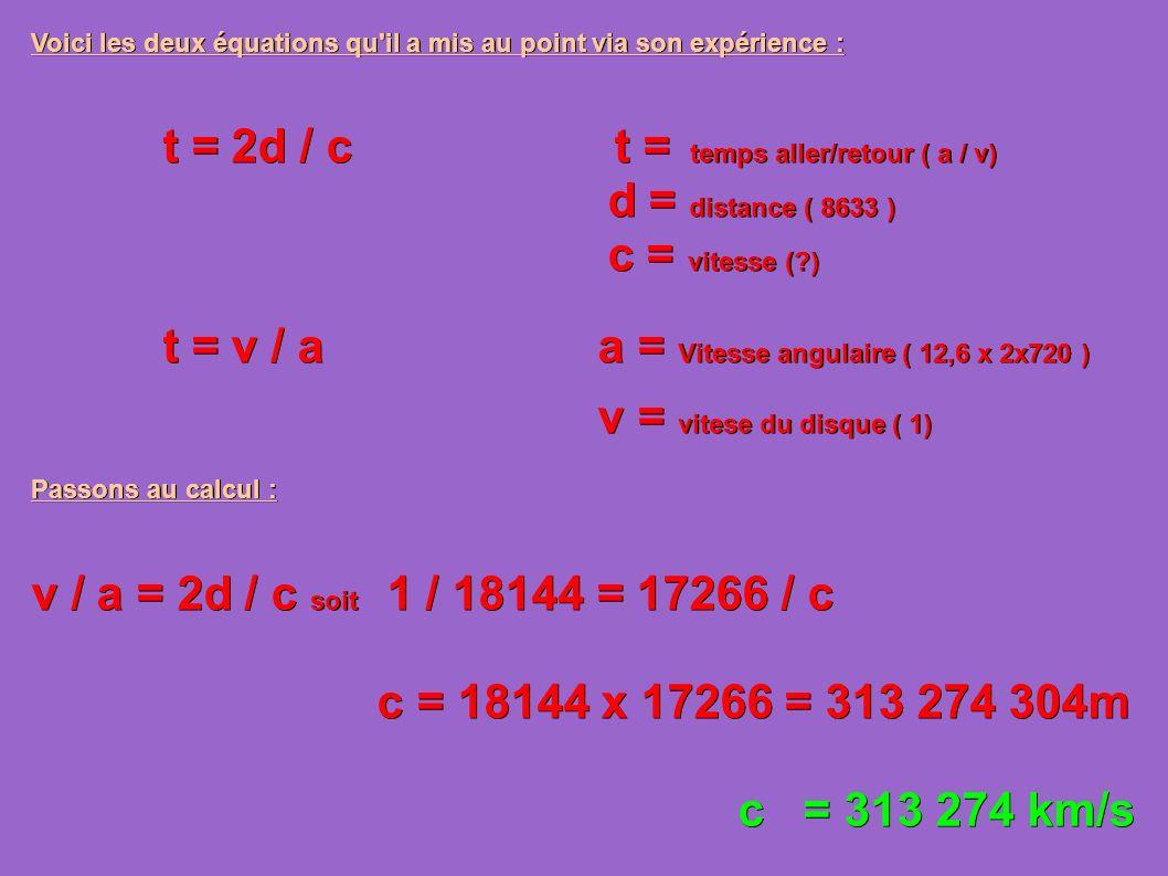 Voici les deux équations qu il a mis au point via son expérience : t = 2d / c t = temps aller/retour ( a / v) t = 2d / c t = temps aller/retour ( a / v) d = distance ( 8633 ) d = distance ( 8633 ) c = vitesse (?) c = vitesse (?) t = v / a a = Vitesse angulaire ( 12,6 x 2x720 ) t = v / a a = Vitesse angulaire ( 12,6 x 2x720 ) v = vitese du disque ( 1) v = vitese du disque ( 1) Passons au calcul : v / a = 2d / c soit 1 / 18144 = 17266 / c c = 18144 x 17266 = 313 274 304m c = 18144 x 17266 = 313 274 304m c = 313 274 km/s c = 313 274 km/s
