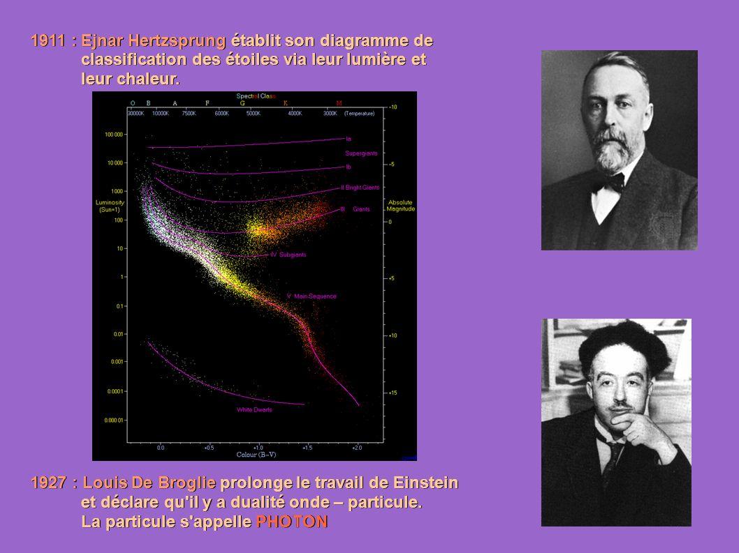 1911 : Ejnar Hertzsprung établit son diagramme de classification des étoiles via leur lumière et classification des étoiles via leur lumière et leur chaleur.