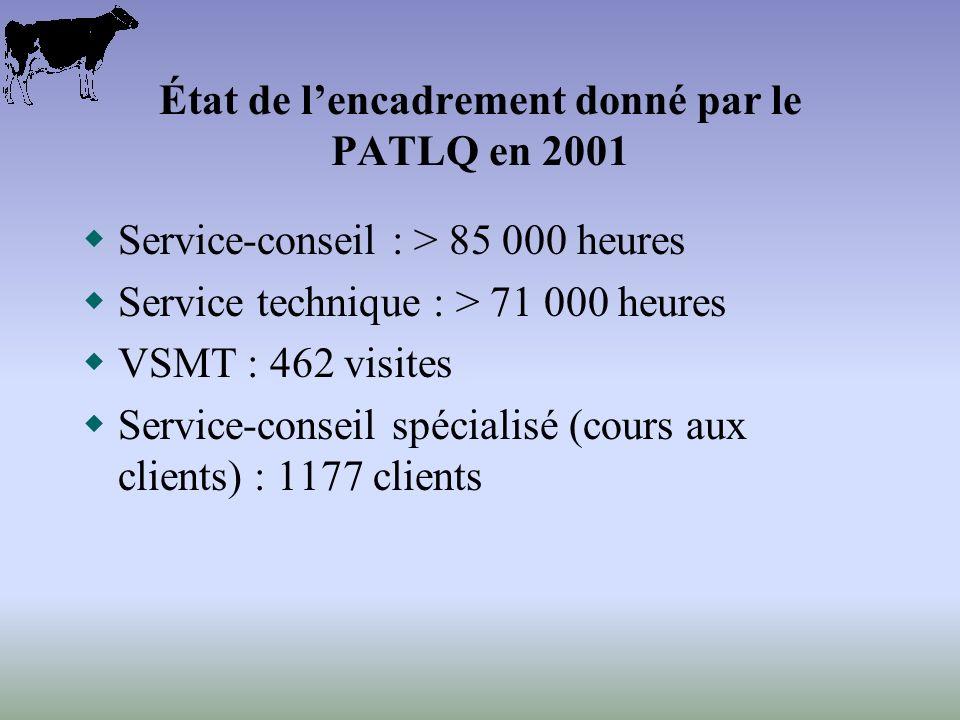 État de lencadrement donné par le PATLQ en 2001 Service-conseil : > 85 000 heures Service technique : > 71 000 heures VSMT : 462 visites Service-conseil spécialisé (cours aux clients) : 1177 clients