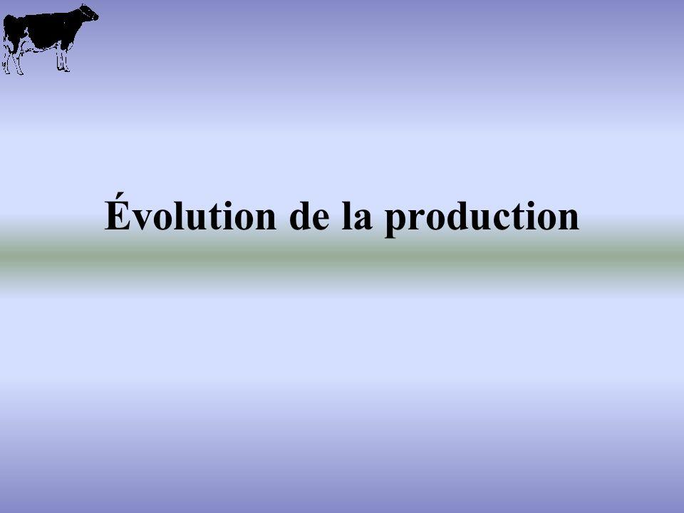 Évolution de la production