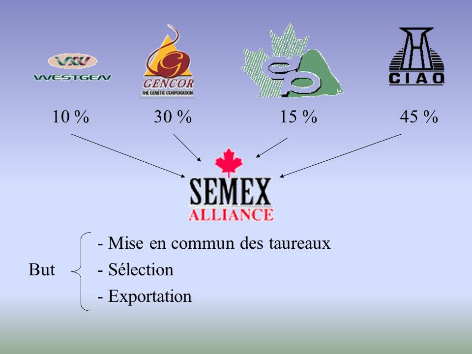 10 % 30 % 15 % 45 % - Mise en commun des taureaux But- Sélection - Exportation