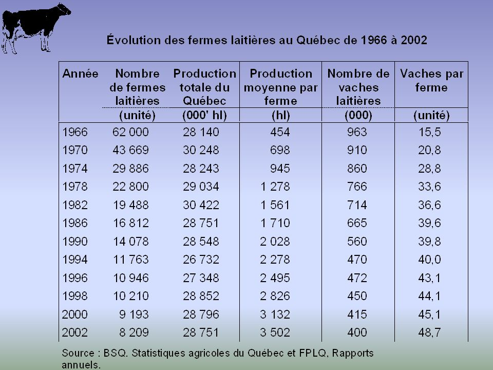 Évolution structurelle de la production