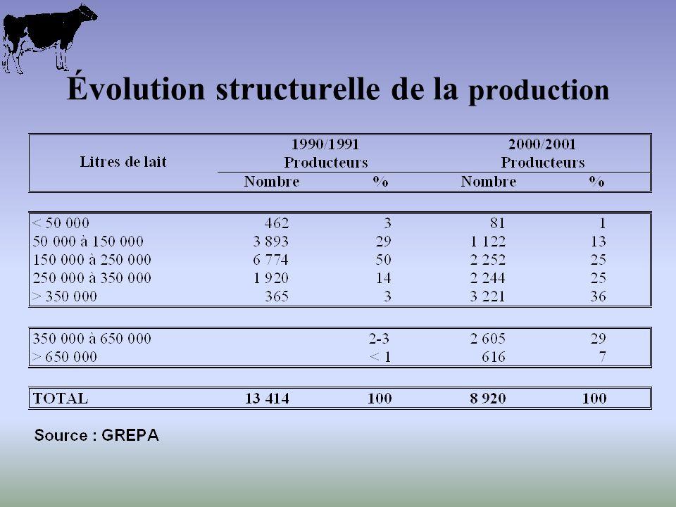Évolution structurelle de la production