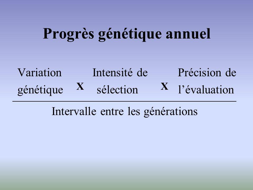 Progrès génétique annuel Variation Intensité de Précision de génétique sélection lévaluation Intervalle entre les générations XX