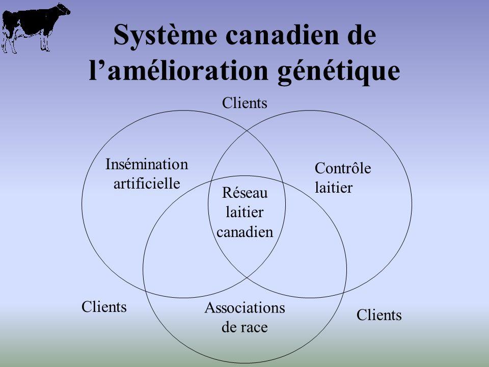 Système canadien de lamélioration génétique Insémination artificielle Associations de race Contrôle laitier Réseau laitier canadien Clients