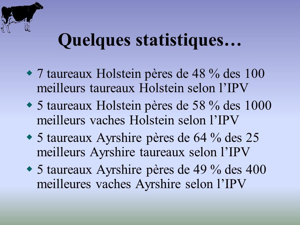 Quelques statistiques… 7 taureaux Holstein pères de 48 % des 100 meilleurs taureaux Holstein selon lIPV 5 taureaux Holstein pères de 58 % des 1000 meilleurs vaches Holstein selon lIPV 5 taureaux Ayrshire pères de 64 % des 25 meilleurs Ayrshire taureaux selon lIPV 5 taureaux Ayrshire pères de 49 % des 400 meilleures vaches Ayrshire selon lIPV