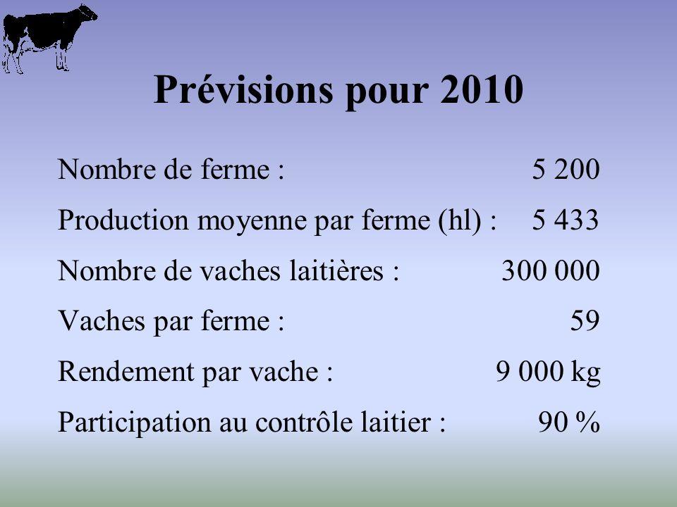 Prévisions pour 2010 Nombre de ferme :5 200 Production moyenne par ferme (hl) :5 433 Nombre de vaches laitières :300 000 Vaches par ferme : 59 Rendement par vache :9 000 kg Participation au contrôle laitier :90 %