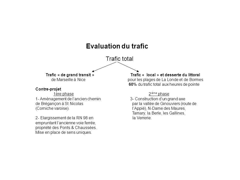 Evaluation du trafic Trafic total Trafic « de grand transit » Trafic « local » et desserte du littoral de Marseille à Nice pour les plages de La Londe