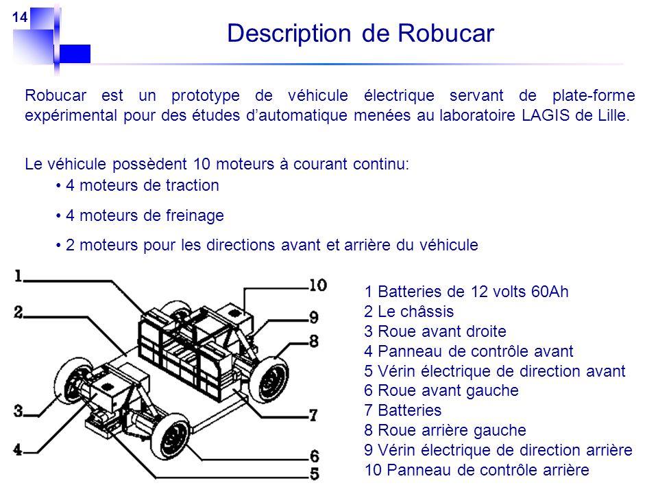 14 Description de Robucar Robucar est un prototype de véhicule électrique servant de plate-forme expérimental pour des études dautomatique menées au l